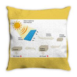 Save Energy Throw Pillow | Artistshot